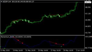 Momentum Divergence mt4 indicator